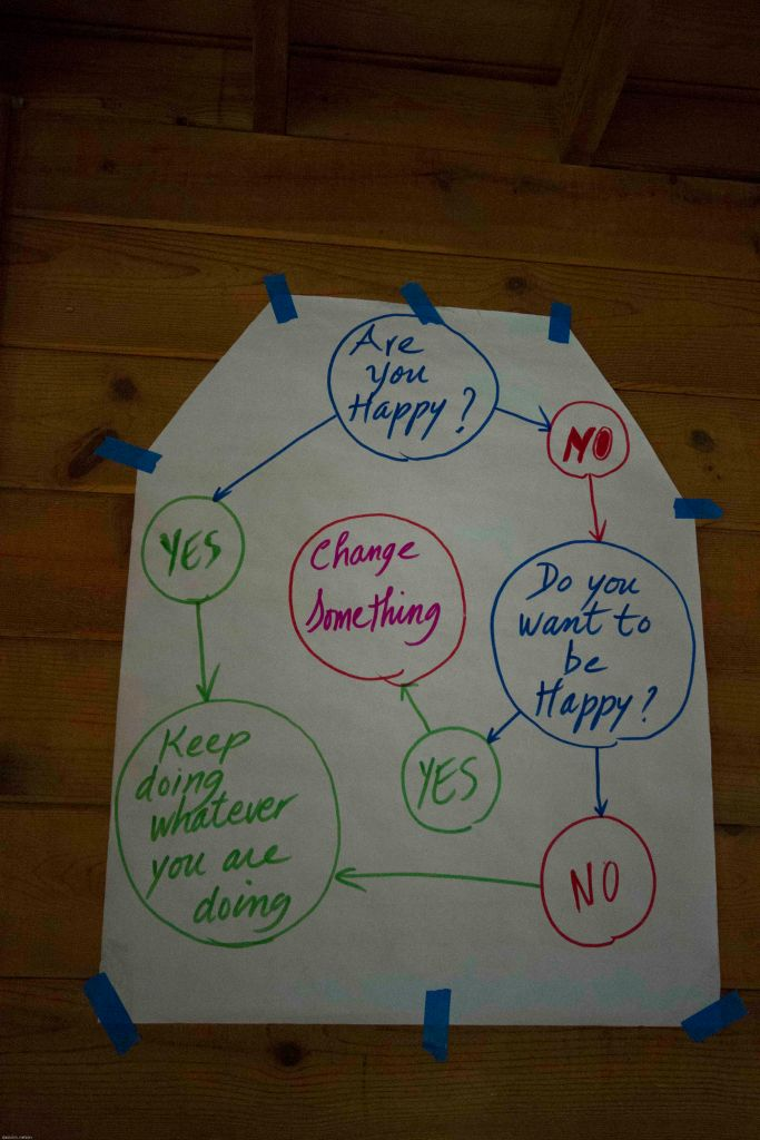 happiness practice diagram